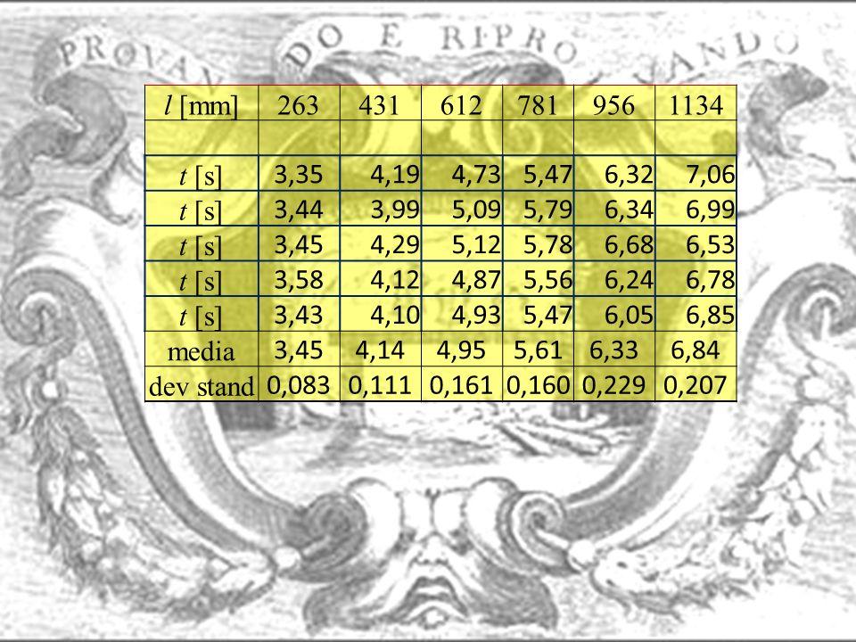 l [mm] 263. 431. 612. 781. 956. 1134. t [s] 3,35. 4,19. 4,73. 5,47. 6,32. 7,06. 3,44.